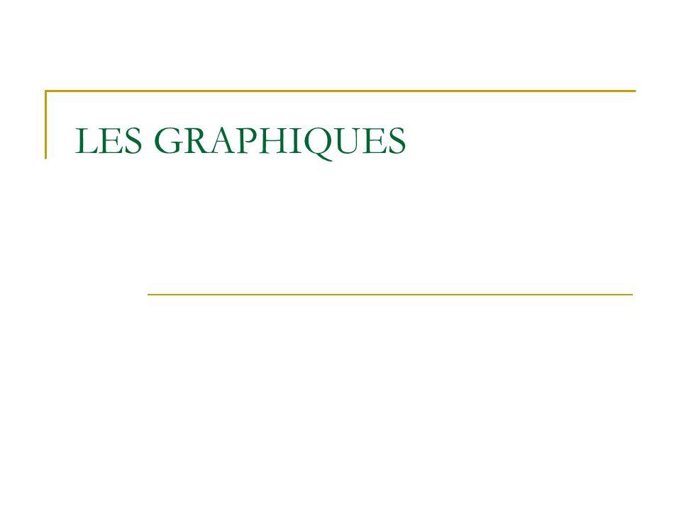 LES GRAPHIQUES