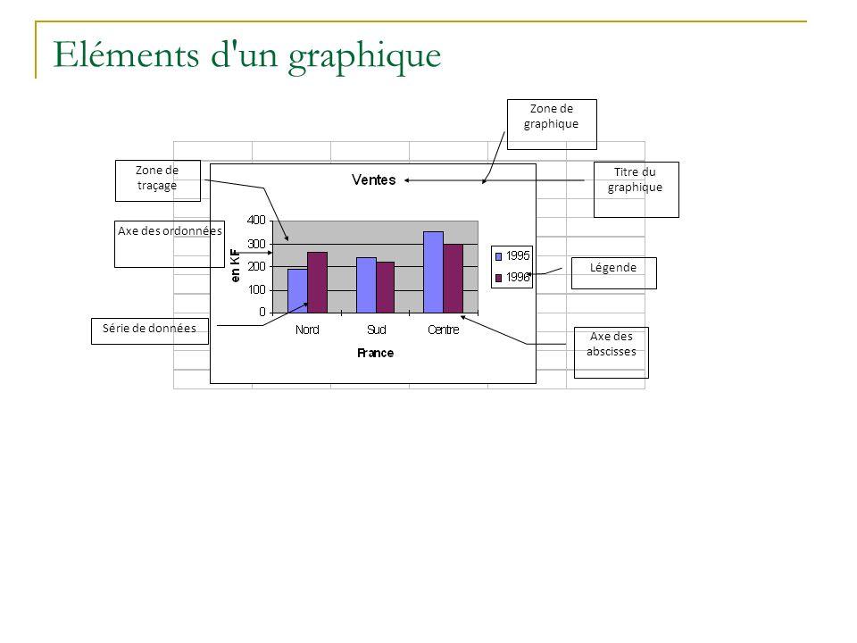 Eléments d'un graphique Axe des abscisses Titre du graphique Axe des ordonnées Série de données Légende Zone de traçage Zone de graphique