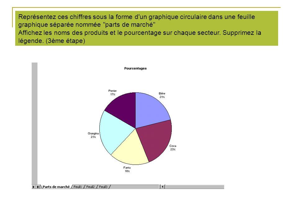 Représentez ces chiffres sous la forme d'un graphique circulaire dans une feuille graphique séparée nommée