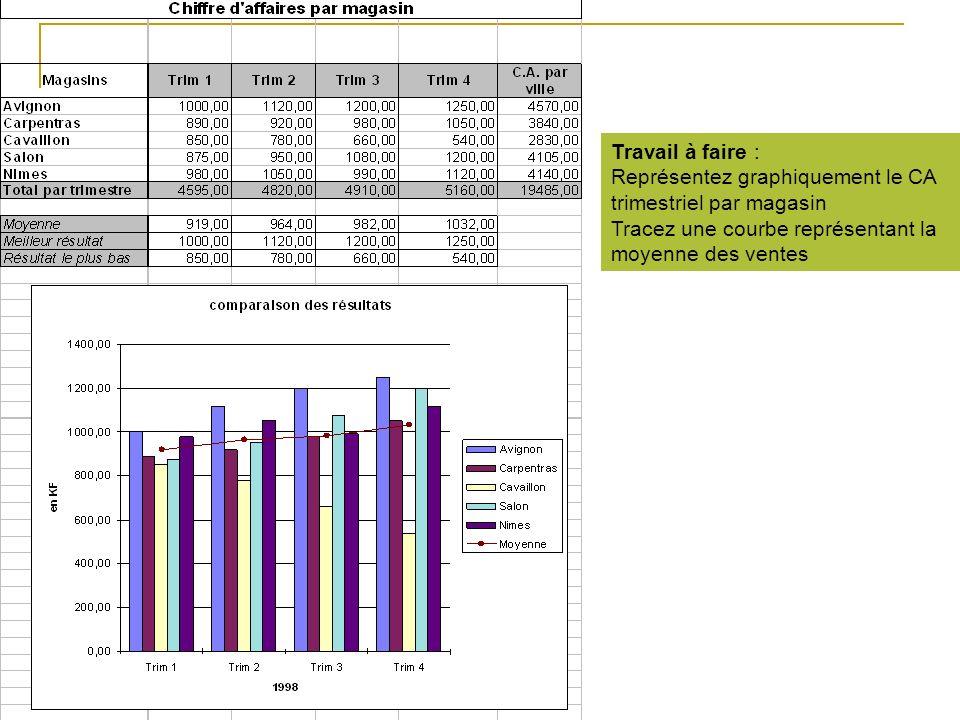 Travail à faire : Représentez graphiquement le CA trimestriel par magasin Tracez une courbe représentant la moyenne des ventes