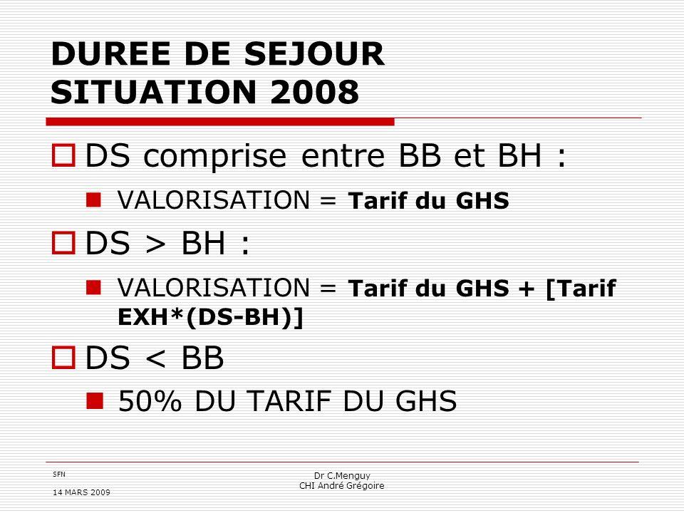 SFN 14 MARS 2009 Dr C.Menguy CHI André Grégoire DUREE DE SEJOUR SITUATION 2008 DS comprise entre BB et BH : VALORISATION = Tarif du GHS DS > BH : VALO