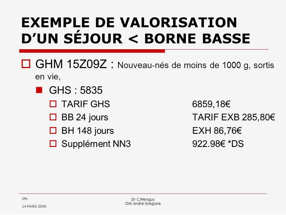 SFN 14 MARS 2009 Dr C.Menguy CHI André Grégoire EXEMPLE DE VALORISATION DUN SÉJOUR < BORNE BASSE GHM 15Z09Z : Nouveau-nés de moins de 1000 g, sortis e