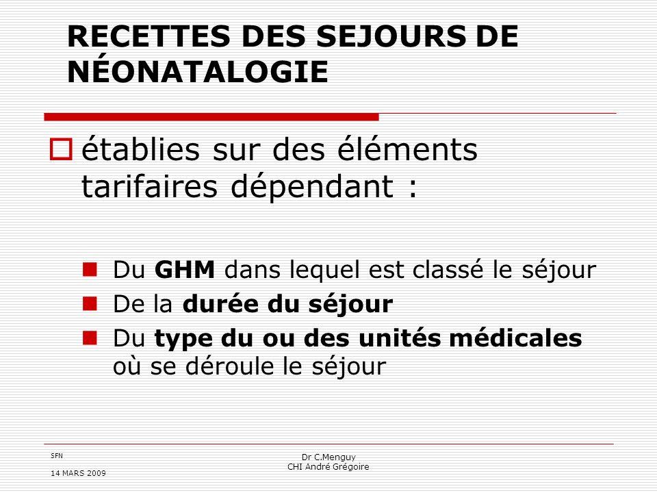 SFN 14 MARS 2009 Dr C.Menguy CHI André Grégoire RECETTES DES SEJOURS DE NÉONATALOGIE établies sur des éléments tarifaires dépendant : Du GHM dans lequ