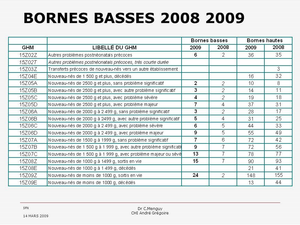 SFN 14 MARS 2009 Dr C.Menguy CHI André Grégoire BORNES BASSES 2008 2009