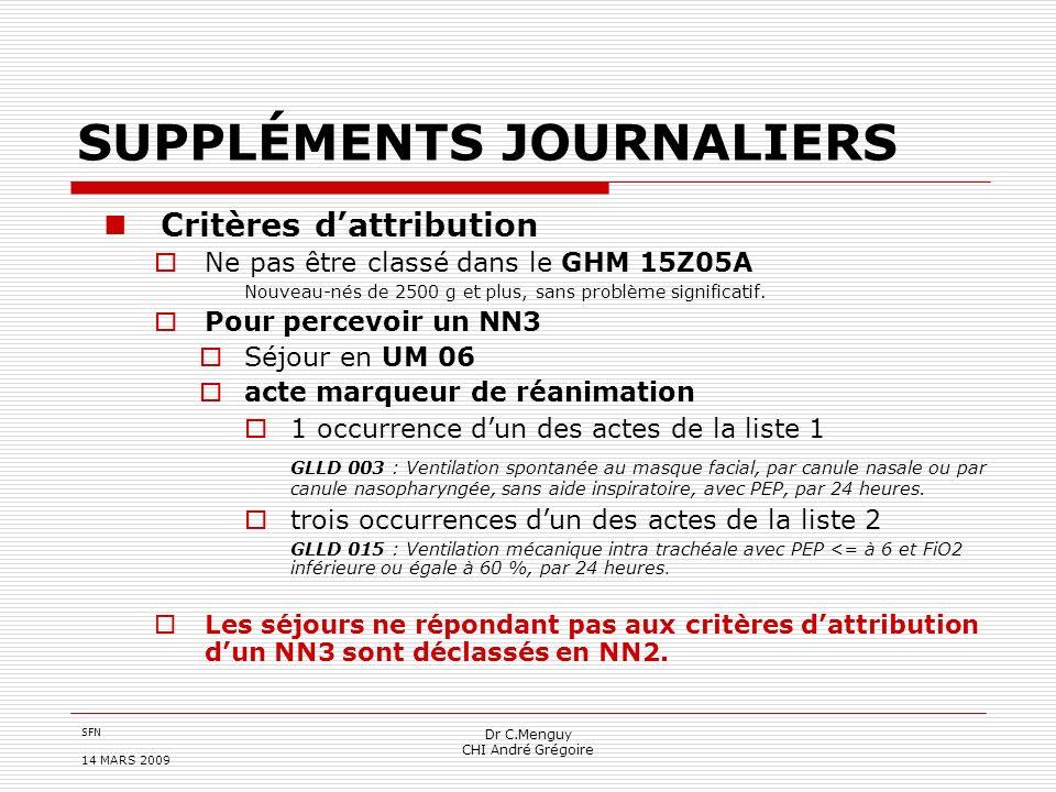SFN 14 MARS 2009 Dr C.Menguy CHI André Grégoire SUPPLÉMENTS JOURNALIERS Critères dattribution Ne pas être classé dans le GHM 15Z05A Nouveau-nés de 250