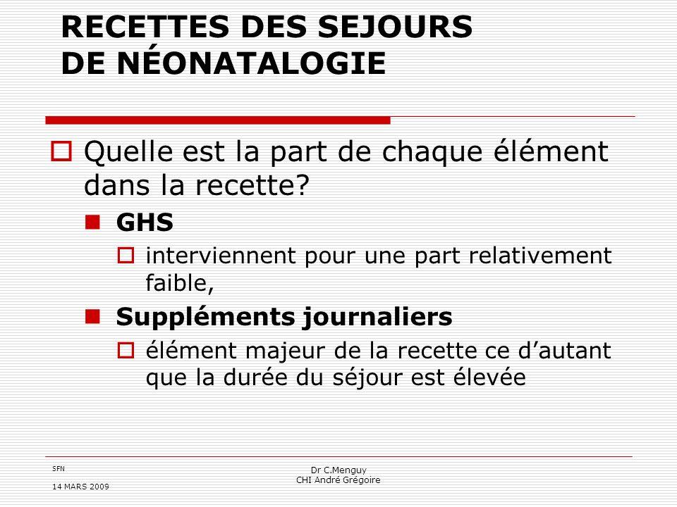 SFN 14 MARS 2009 Dr C.Menguy CHI André Grégoire RECETTES DES SEJOURS DE NÉONATALOGIE Quelle est la part de chaque élément dans la recette? GHS intervi