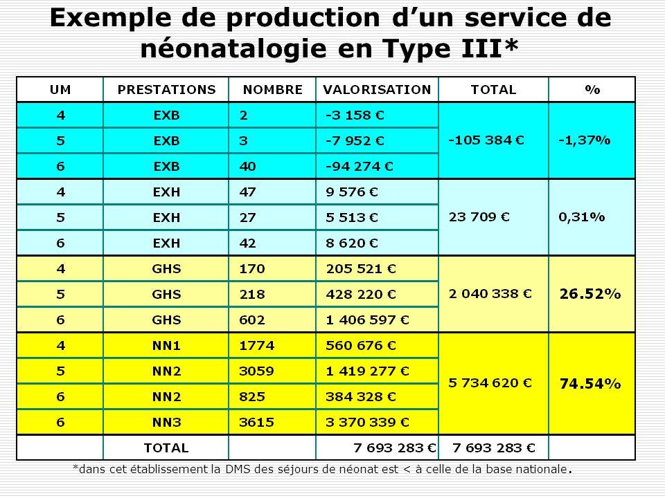 Exemple de production dun service de néonatalogie en Type III* *dans cet établissement la DMS des séjours de néonat est < à celle de la base nationale