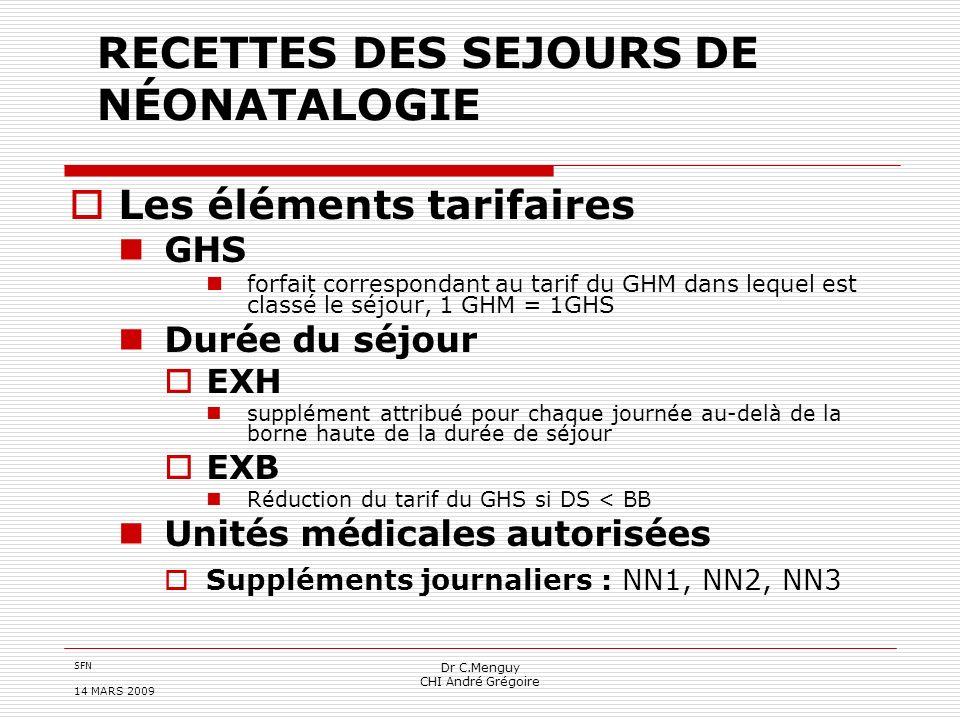 SFN 14 MARS 2009 Dr C.Menguy CHI André Grégoire SUPPLÉMENTS JOURNALIERS Critères dattribution Ne pas être classé dans le GHM 15Z05A Nouveau-nés de 2500 g et plus, sans problème significatif.