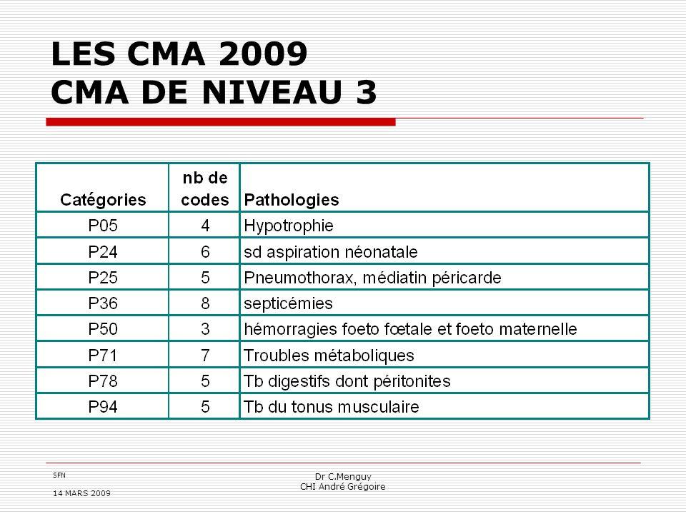 SFN 14 MARS 2009 Dr C.Menguy CHI André Grégoire LES CMA 2009 CMA DE NIVEAU 3