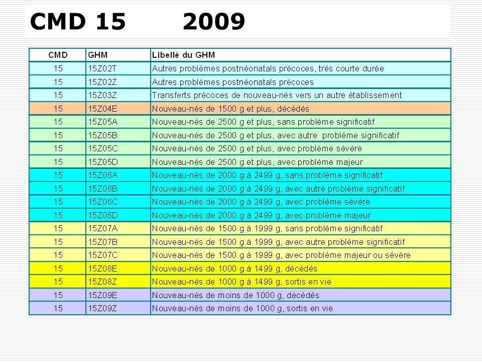 SFN 14 MARS 2009 Dr C.Menguy CHI André Grégoire CLASSEMENT DANS DES GHM DE SÉVÉRITÉ DIFFÉRENTE PN >= 1500g le séjour peut être classés dans des GHM de sévérité croissante A, B, C, D, selon la présence où non de codes CIM10 décrivant des problèmes : Communs à toutes les classes de PN : majeurs sévères ou autres Spécifiques à chaque classe de PN : majeurs sévères ou autres