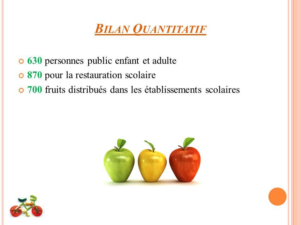 B ILAN Q UANTITATIF 630 personnes public enfant et adulte 870 pour la restauration scolaire 700 fruits distribués dans les établissements scolaires