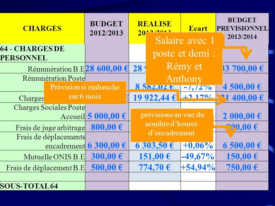 CHARGES BUDGET 2012/2013 REALISE 2012/2013 Ecart BUDGET PREVISIONNEL 2013/2014 64 - CHARGES DE PERSONNEL Rémunération B.E 28 600,00 28 929,97 +1,15%33