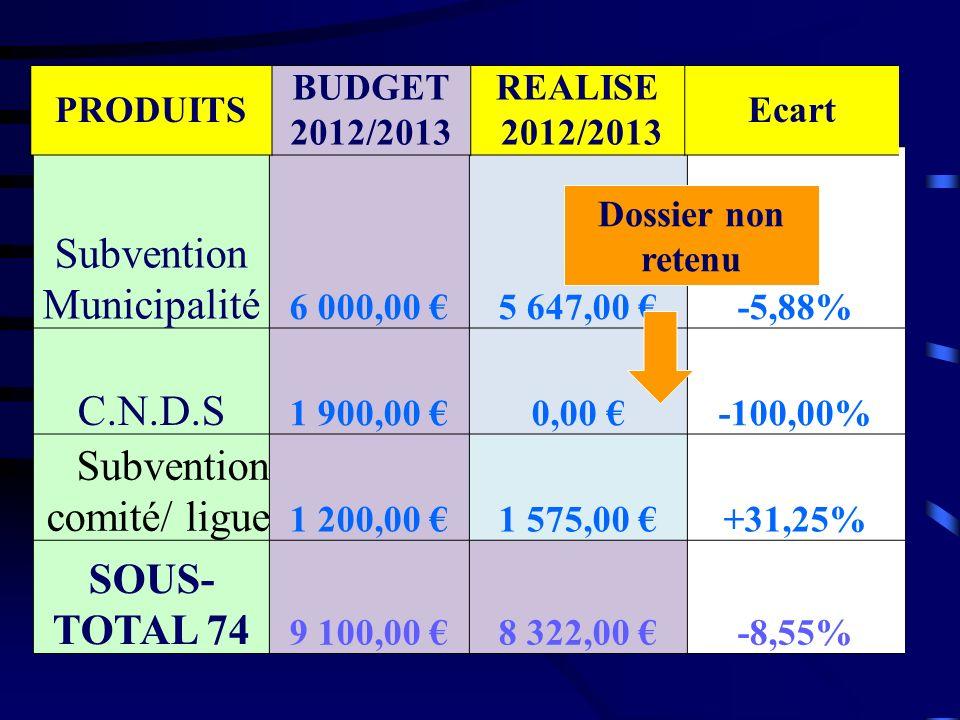 Subvention Municipalité 6 000,00 5 647,00 -5,88% C.N.D.S 1 900,00 0,00 -100,00% Subvention comité/ ligue 1 200,00 1 575,00 +31,25% SOUS- TOTAL 74 9 10