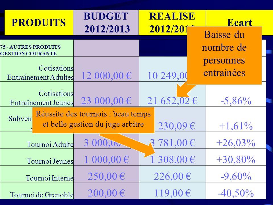 77 - PRODUITS EXCEPTIONNELS Partenariat et Sponsoring 4 000,00 1 600,00 -60,00% Remboursements divers 0,00 286,00 SOUS-TOTAL 77 4 000,00 2 372,00 -40,70% PRODUITS BUDGET 2012/2013 REALISE 2012/2013 Ecart Axe à développer en priorité : appel à tous les membres!.