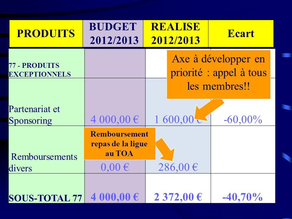 CHARGES BUDGET 2012/2013 REALISE 2012/2013 Ecart 60 - ACHAT Achat Balles 3 200,00 3 046,50 -4,80% Licences FFT 4 900,00 4 612,50 -5,87% Frais de Gestion 300,00 435,65 +45,22% Formation 600,00 901,64 +50,27% Dépenses Animations 1 600,00 1 820,77 +13,80% Dépenses Club House 2 400,00 2 612,62 +8,86% Téléphone Neuf 480,00 442,90 -7,73% Fourniture Entretien Equipement/Ordinateur 800,00 543,21 -32,10% Matériel Pédagogique 700,00 265,90 -62,01% Formation AMT et juge arbitre Peu dachat important cette année : économie!