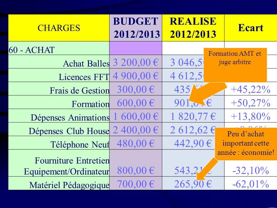 CHARGES BUDGET 2012/2013 REALISE 2012/2013 Ecart 60 - ACHAT Achat Balles 3 200,00 3 046,50 -4,80% Licences FFT 4 900,00 4 612,50 -5,87% Frais de Gesti