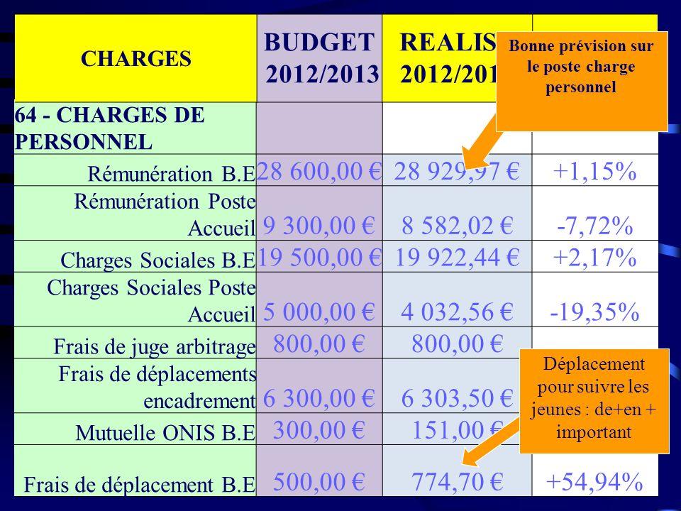 PRODUITS BUDGET 2011 / 2012 REALISE 2011 / 2012 Ecart TOTAL GENERAL 95 900,00 88 539,62 -7,68% CHARGES TOTAL GENERAL 95 900,00 94 289,65 -1,68% Poste produits en baisse sur le prévisionnel : peu dentrée en sponsoring, le nombre de licenciés a stagné (prévision trop haute), dossier CNDS non retenu Poste charges en adéquation avec le prévisionnel, nous avons sur rester économe sur les dépenses RESULTAT COMPTABLE 2012/2013 -4935,12 Compte Courant713,17 Compte Epargne28 642,08 avoir hybord159,18 Cotisation 2012 en retard239,00 Paye DE payé sur lannée 2012416.73 Caisse CLUB HOUSE100,00 TOTAL29 614,43