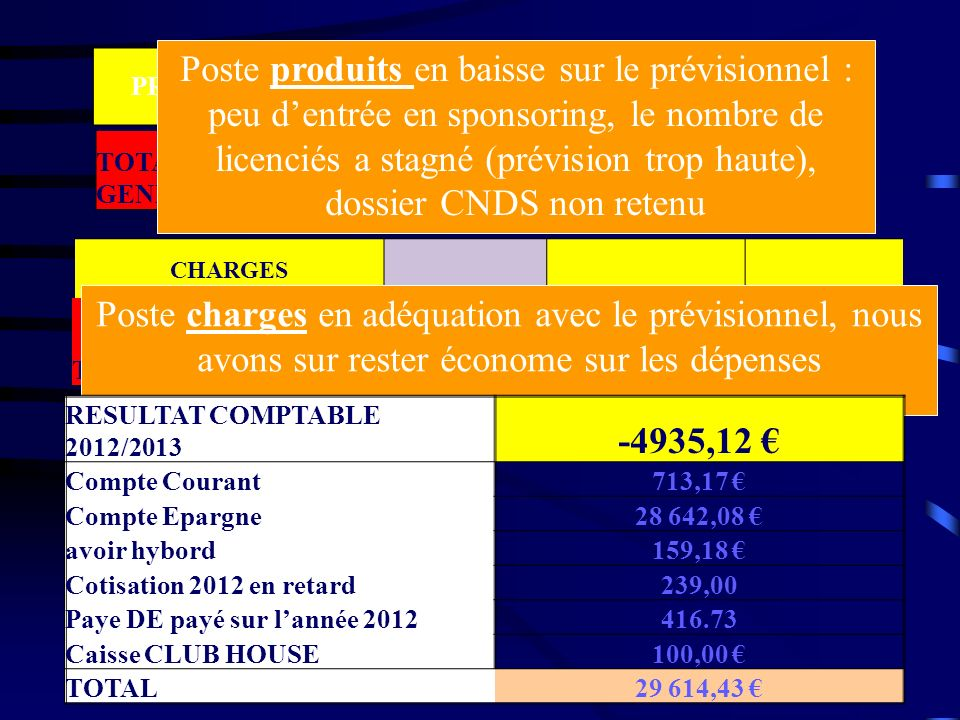 PRODUITS BUDGET 2011 / 2012 REALISE 2011 / 2012 Ecart TOTAL GENERAL 95 900,00 88 539,62 -7,68% CHARGES TOTAL GENERAL 95 900,00 94 289,65 -1,68% Poste