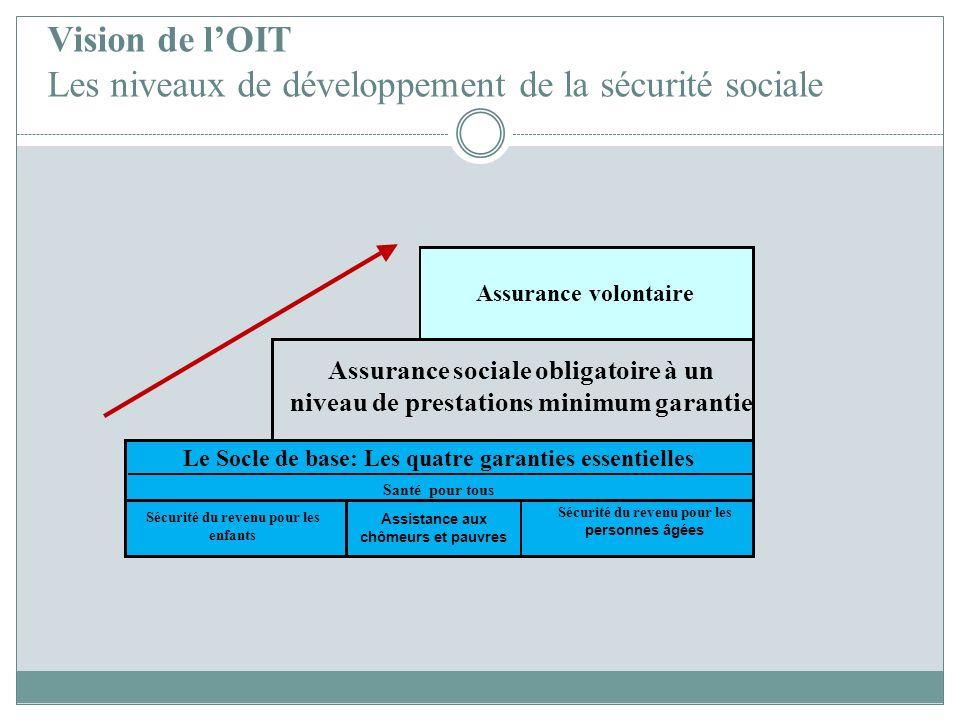 Vision de lOIT Les niveaux de développement de la sécurité sociale The floor Assurance volontaire Assurance sociale obligatoire à un niveau de prestat