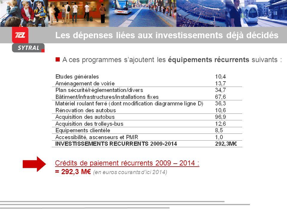 Présentation du SYTRAL et du tramway de lagglomération lyonnaise Les dépenses liées aux investissements déjà décidés A ces programmes sajoutent les éq