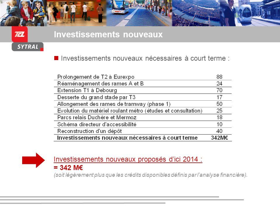 Présentation du SYTRAL et du tramway de lagglomération lyonnaise Investissements nouveaux Investissements nouveaux nécessaires à court terme : Investi