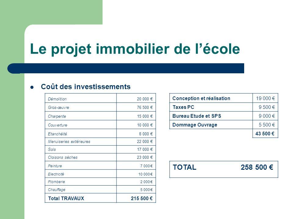 Le projet immobilier de lécole Coût des investissements Démolition 20 000 Conception et réalisation19 000 Gros-œuvre 76 500 Taxes PC9 500 Charpente 15
