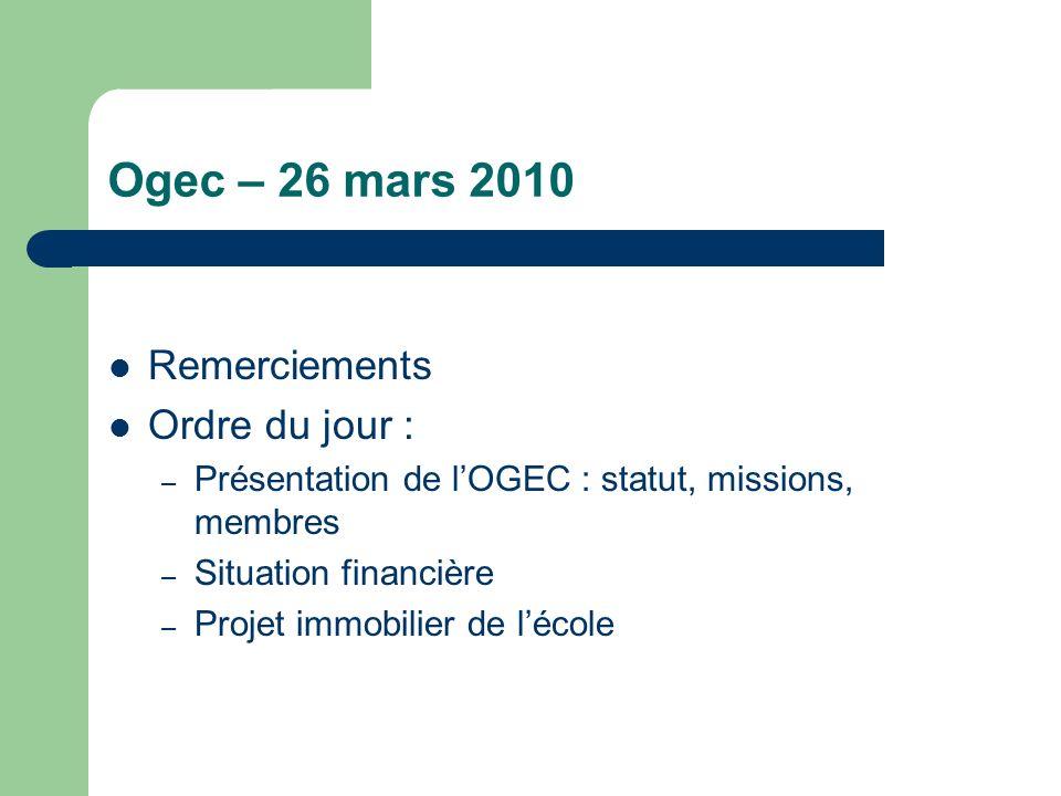 Ogec – 26 mars 2010 Remerciements Ordre du jour : – Présentation de lOGEC : statut, missions, membres – Situation financière – Projet immobilier de lé