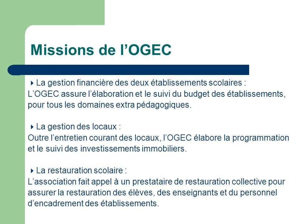 Missions de lOGEC La gestion financière des deux établissements scolaires : LOGEC assure lélaboration et le suivi du budget des établissements, pour t
