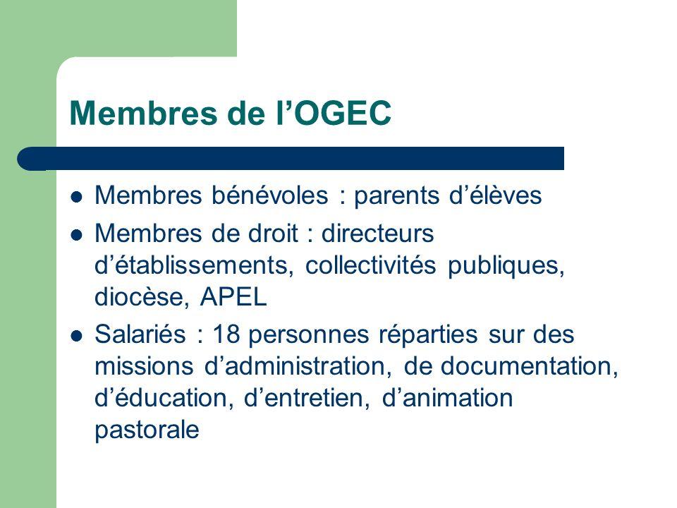 Membres de lOGEC Membres bénévoles : parents délèves Membres de droit : directeurs détablissements, collectivités publiques, diocèse, APEL Salariés :