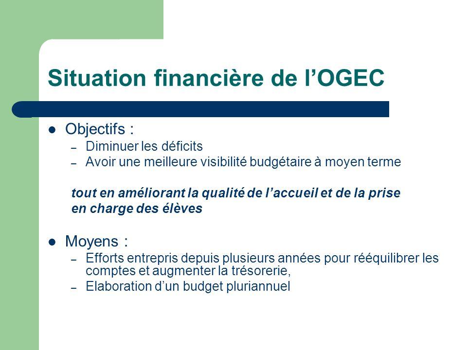 Situation financière de lOGEC Objectifs : – Diminuer les déficits – Avoir une meilleure visibilité budgétaire à moyen terme tout en améliorant la qual