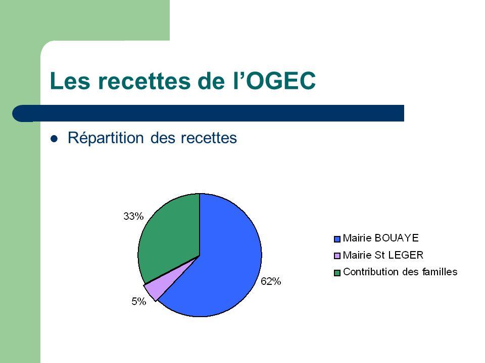 Les dépenses de lOGEC Répartition des dépenses – 2009/2010