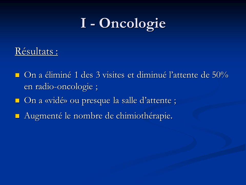 I - Oncologie Résultats : On a éliminé 1 des 3 visites et diminué lattente de 50% en radio-oncologie ; On a «vidé» ou presque la salle dattente ; Augm