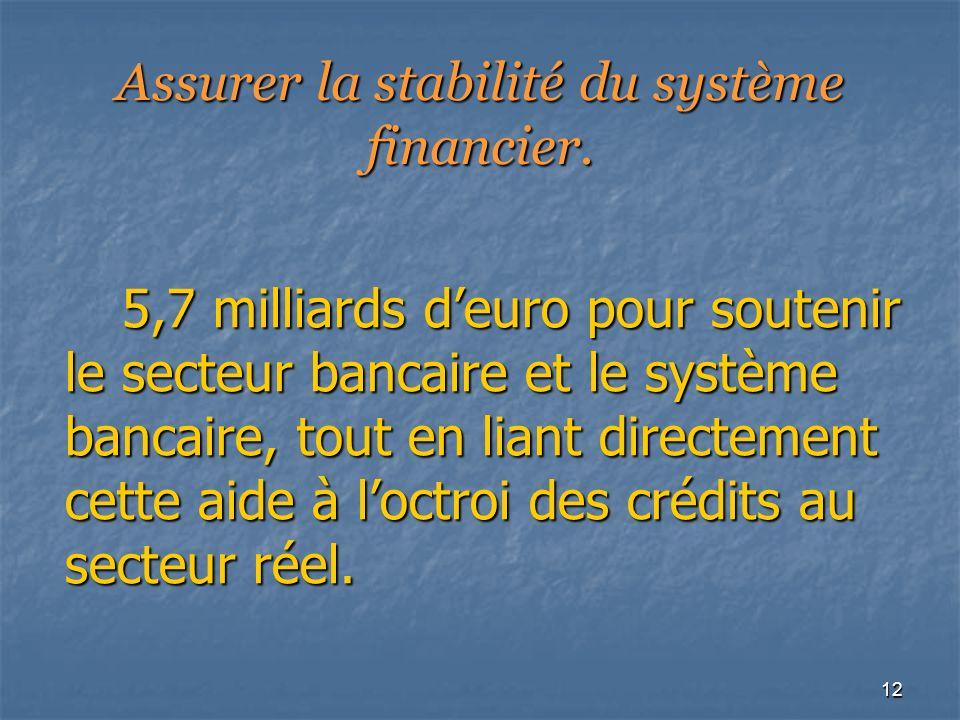12 Assurer la stabilité du système financier. 5,7 milliards deuro pour soutenir le secteur bancaire et le système bancaire, tout en liant directement