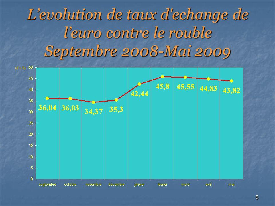 5 Levolution de taux d echange de leuro contre le rouble Septembre 2008-Mai 2009 1 = Rr