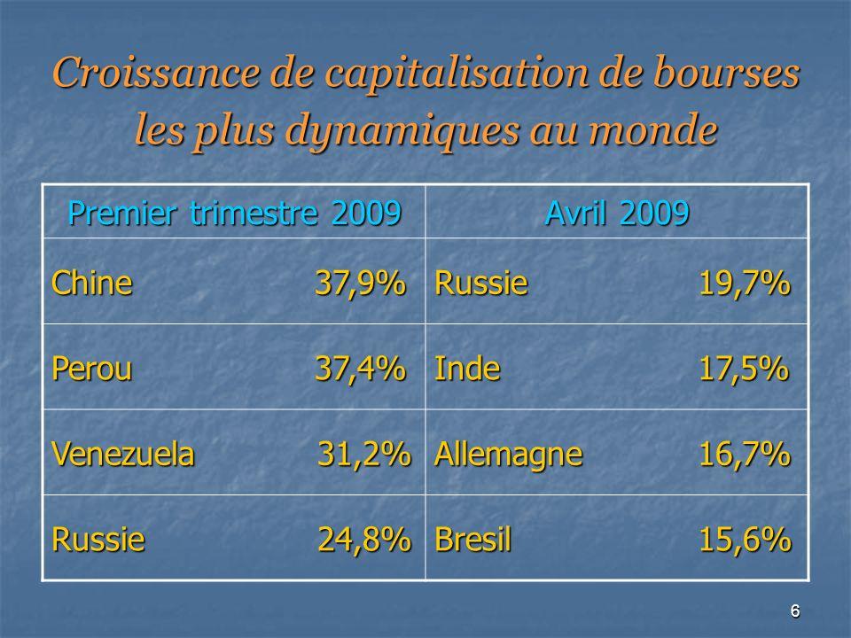 6 Croissance de capitalisation de bourses les plus dynamiques au monde Premier trimestre 2009 Avril 2009 Chine 37,9% Russie 19,7% Perou 37,4% Inde 17,5% Venezuela 31,2% Allemagne 16,7% Russie 24,8% Bresil 15,6%