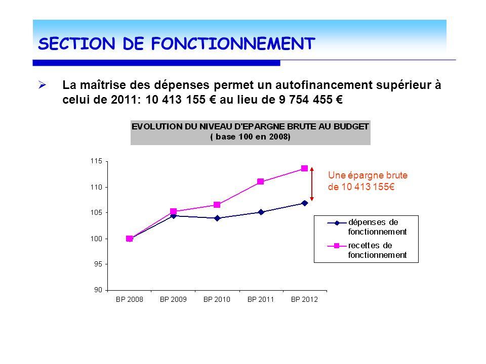 SECTION DE FONCTIONNEMENT La maîtrise des dépenses permet un autofinancement supérieur à celui de 2011: 10 413 155 au lieu de 9 754 455 Une épargne brute de 10 413 155