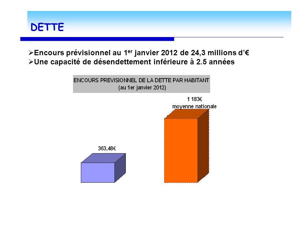 DETTE Encours prévisionnel au 1 er janvier 2012 de 24,3 millions d Une capacité de désendettement inférieure à 2.5 années