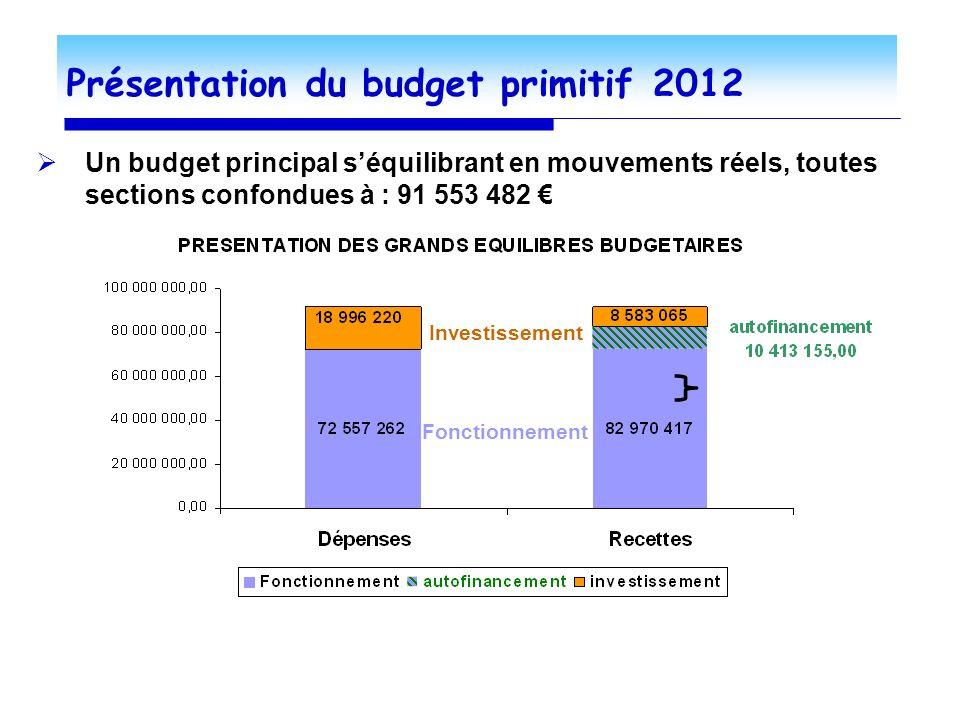 Présentation du budget primitif 2012 Un budget principal séquilibrant en mouvements réels, toutes sections confondues à : 91 553 482 Fonctionnement Investissement