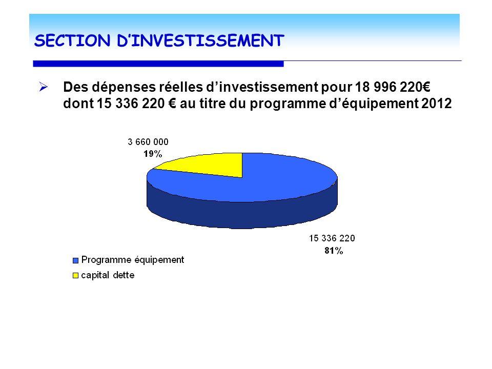 S ECTION DINVESTISSEMENT Des dépenses réelles dinvestissement pour 18 996 220 dont 15 336 220 au titre du programme déquipement 2012