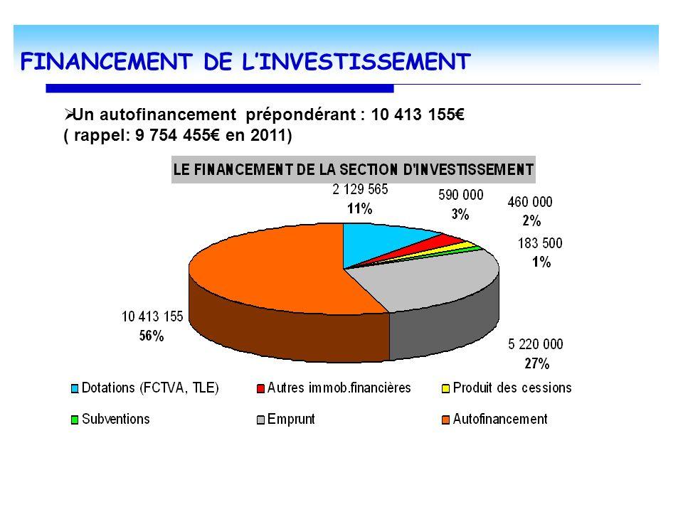 FINANC EMENT DE LINVESTISSEMENT Un autofinancement prépondérant : 10 413 155 ( rappel: 9 754 455 en 2011)