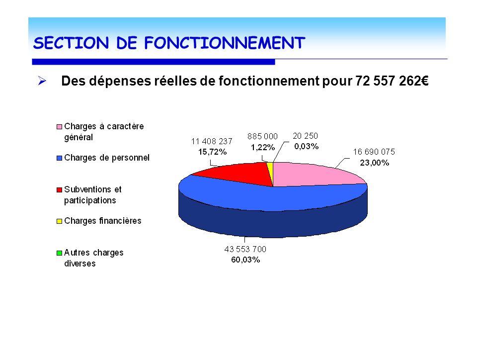 SECTION DE FONCTIONNEMENT Des dépenses réelles de fonctionnement pour 72 557 262