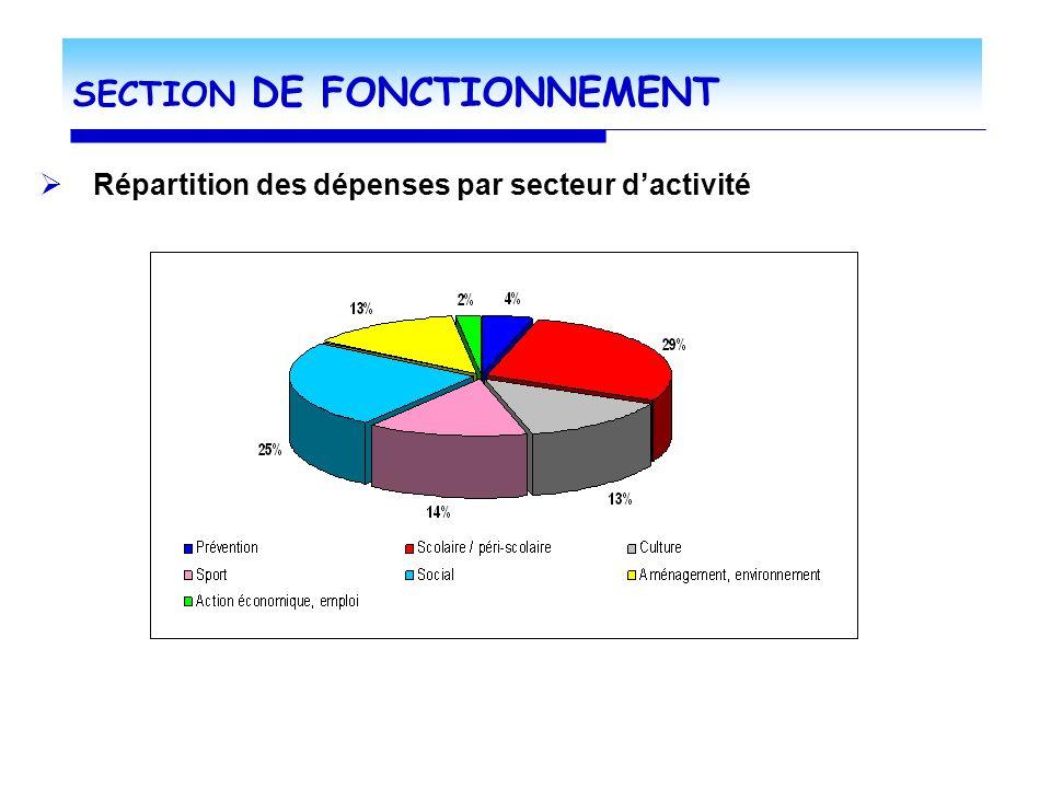 SECTION DE FONCTIONNEMENT Répartition des dépenses par secteur dactivité