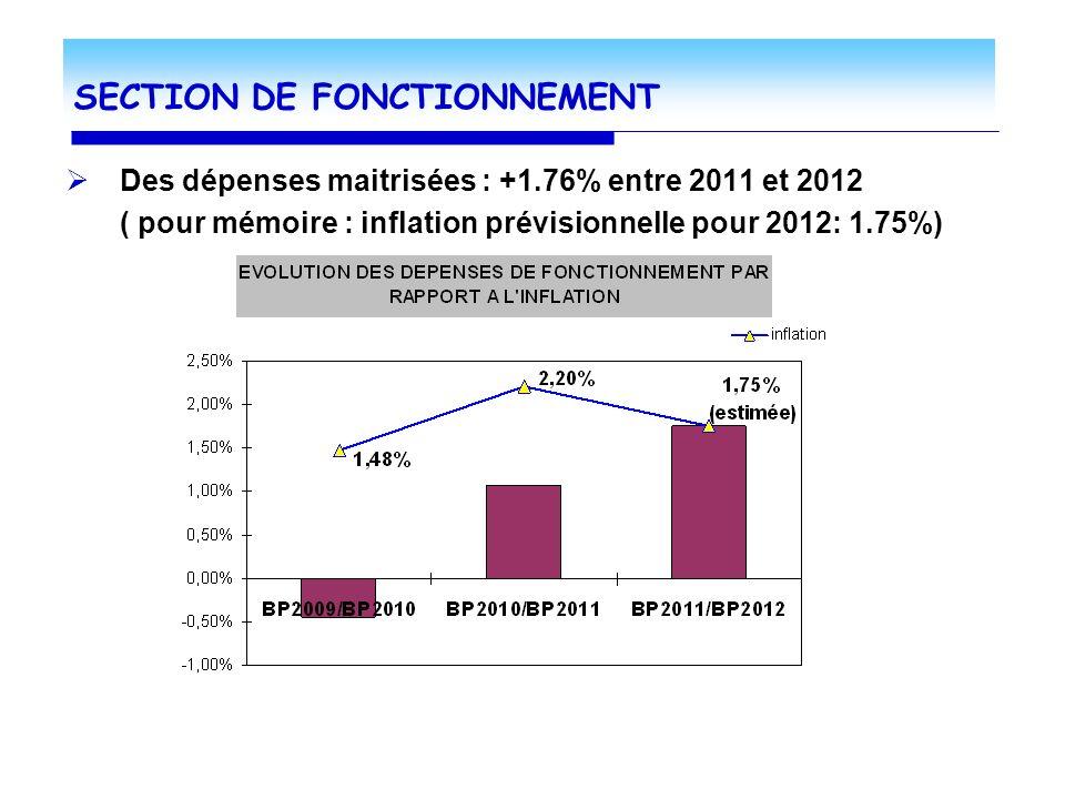 SECTION DE FONCTIONNEMENT Des dépenses maitrisées : +1.76% entre 2011 et 2012 ( pour mémoire : inflation prévisionnelle pour 2012: 1.75%)