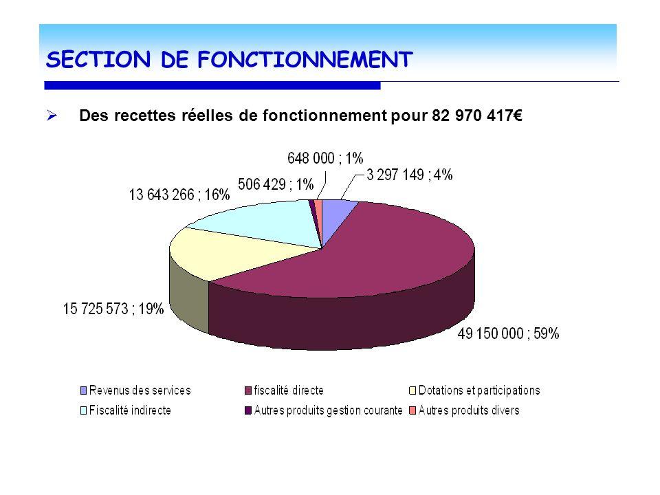 SECTION DE FONCTIONNEMENT Des recettes réelles de fonctionnement pour 82 970 417