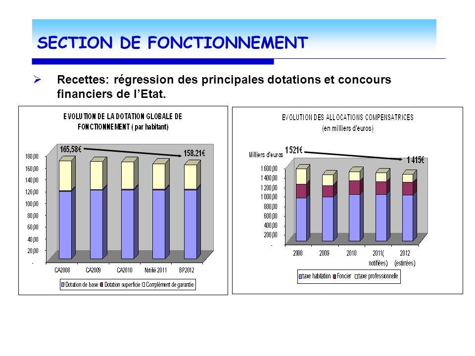 SECTION DE FONCTIONNEMENT Recettes: régression des principales dotations et concours financiers de lEtat.