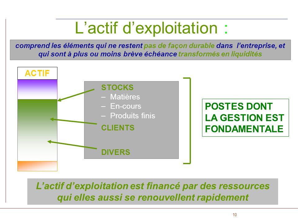 10 ACTIF Lactif dexploitation : comprend les éléments qui ne restent pas de façon durable dans lentreprise, et qui sont à plus ou moins brève échéance