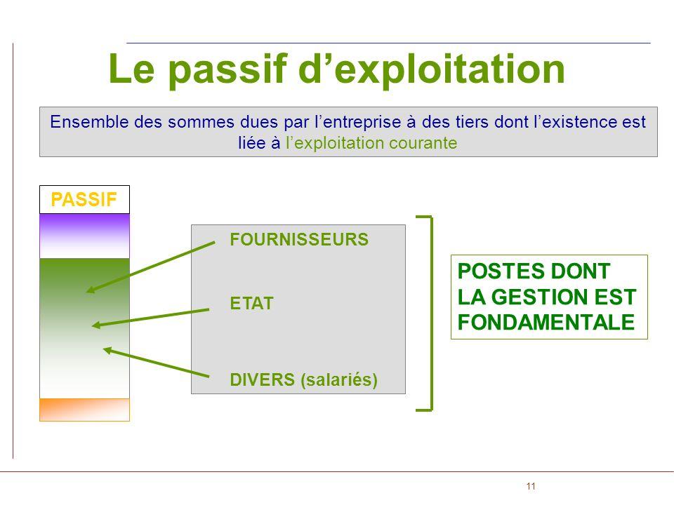 11 PASSIF Le passif dexploitation Ensemble des sommes dues par lentreprise à des tiers dont lexistence est liée à lexploitation courante POSTES DONT L