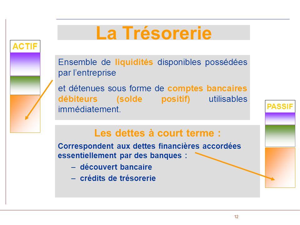 12 Les dettes à court terme : Correspondent aux dettes financières accordées essentiellement par des banques : –découvert bancaire –crédits de trésore
