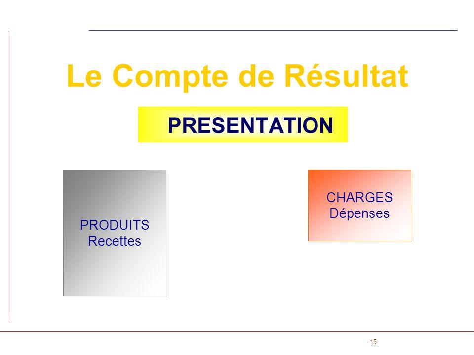 15 Le Compte de Résultat PRESENTATION CHARGES Dépenses PRODUITS Recettes