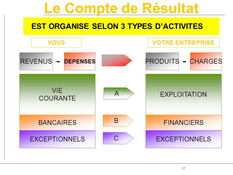 17 Le Compte de Résultat EST ORGANISE SELON 3 TYPES DACTIVITES DEPENSES REVENUS VIE COURANTE BANCAIRES EXCEPTIONNELS - CHARGESPRODUITS EXPLOITATION FI